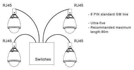 M7-HSDDNWS-18X RJ45 Connections