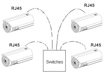 Connection Mode of RJ45